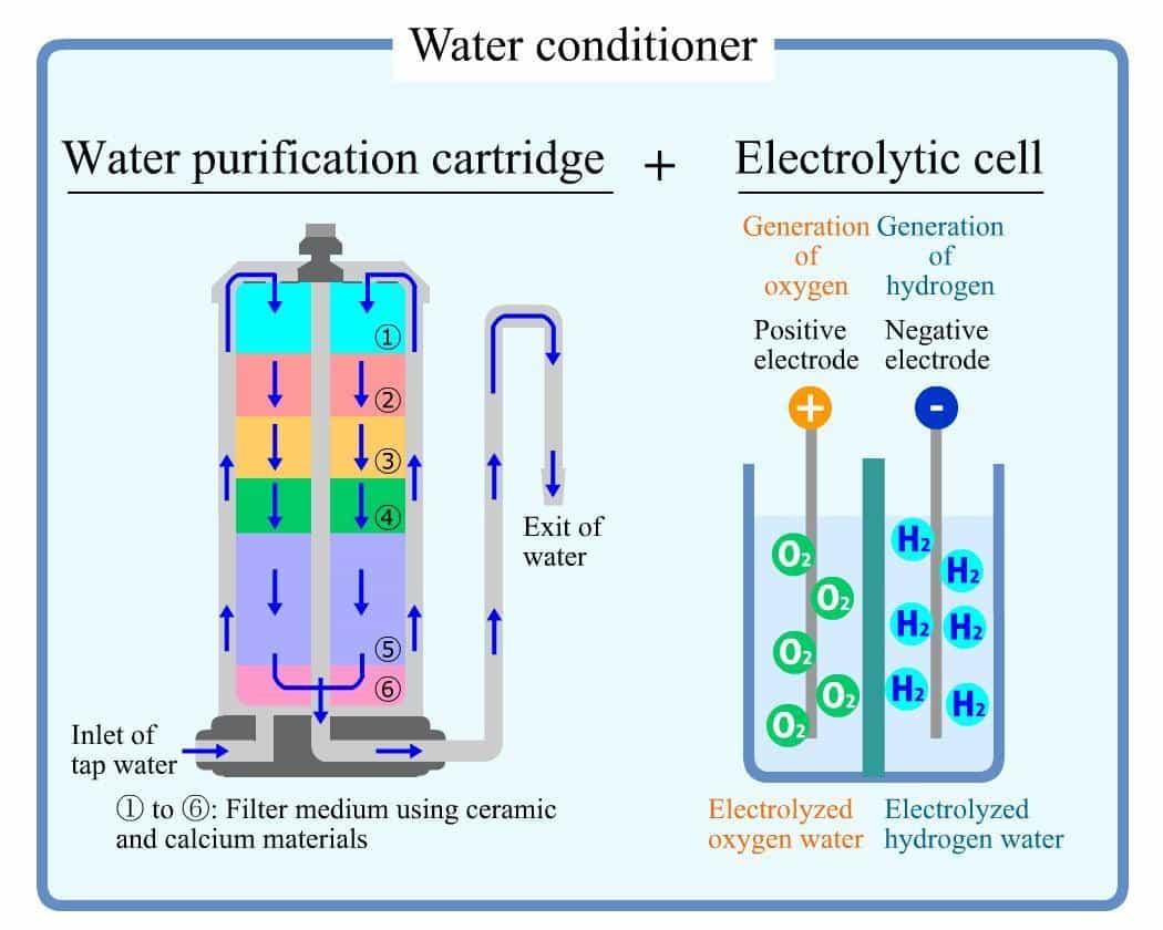 Bể điện phân lớn tạo môi trường tối ưu điện phân nước ion axit mạnh, nước kiềm mạnh tốt nhất