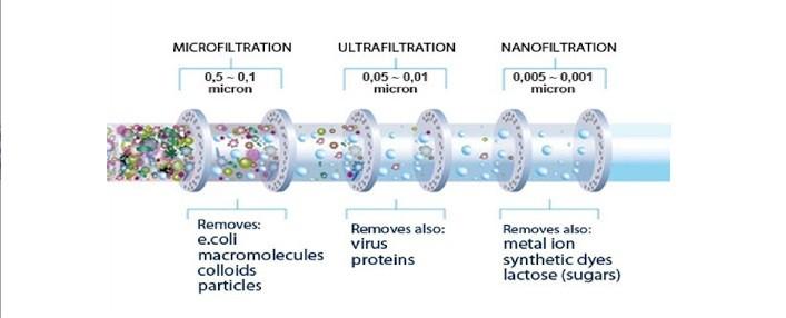 Màng lọc máy lọc nước nano