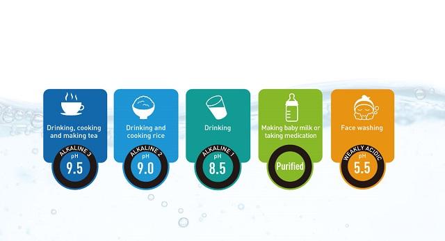 5 loại nước quý từ máy lọc nước ion kiềm Panasonic TK-AB50