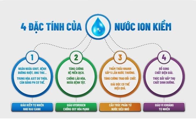 4 đặc tính nước ion kiềm